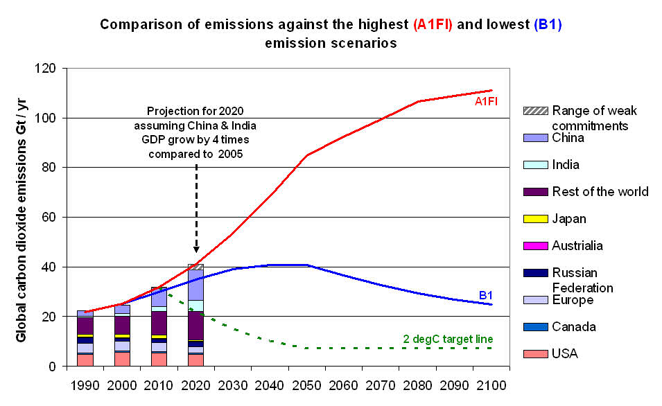 Graph showing global emissions with ambitious and weak Copenhagen Accord pledges, compared to high and low emission scenarios and the 2degC limit, with four times growth in China's and India's economies