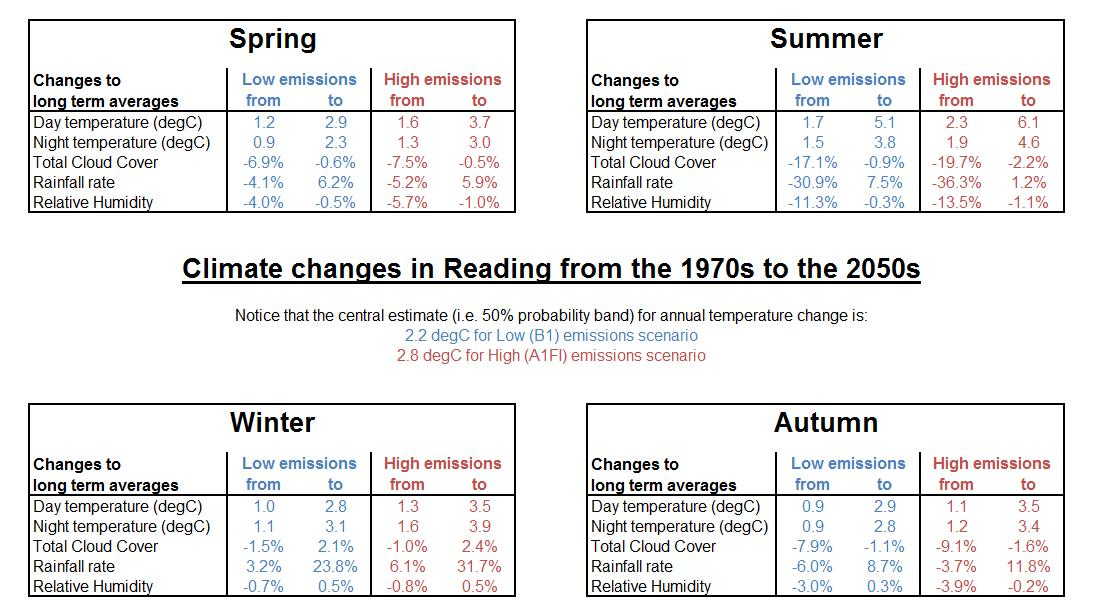 Tables of climate change statistics for each season in 2050s Reading. Data are compiled from the UK climate projections 2009.