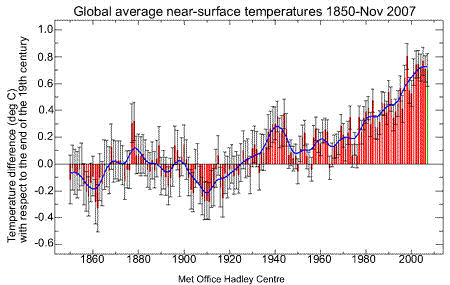 Graph of global average temperature