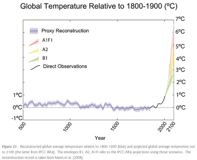 Graph showing global temperature from the year 500 to date, which is extended up to the year 2100 with high, medium and low emission scenarios. This is from page 52 of the report.