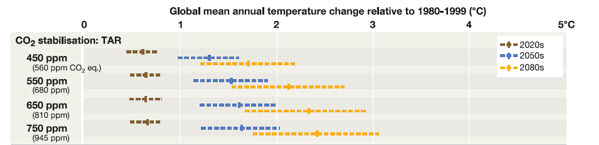 Graphic showing global mean temperature rises associated with different greenhouse gas/carbon dioxide stabilisation targets (this has been cut from Figure TS.4, page 34 of the IPCC 'Impacts, Adaptation and Vulnerability' report mentioned in text).
