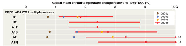 Graphic showing global mean temperature rises associated with different SRES storylines (this has been cut from Figure TS.4, page 34 of the IPCC 'Impacts, Adaptation and Vulnerability' report mentioned in text).